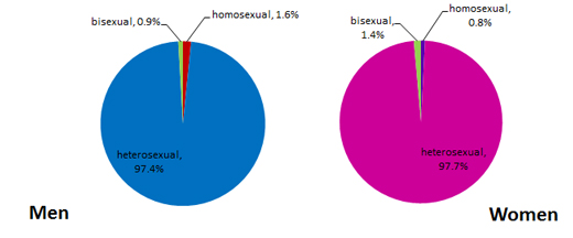Male Escorts in Melbourne Percent of Gay Males versus Lesbian Females